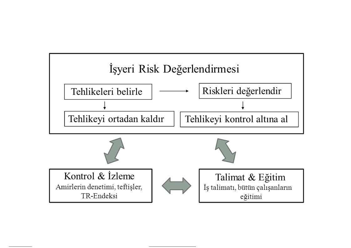 İşyeri Risk Değerlendirmesi Tehlikeleri belirle Tehlikeyi ortadan kaldır Kontrol & İzleme Amirlerin denetimi, teftişler, TR-Endeksi Riskleri değerlend