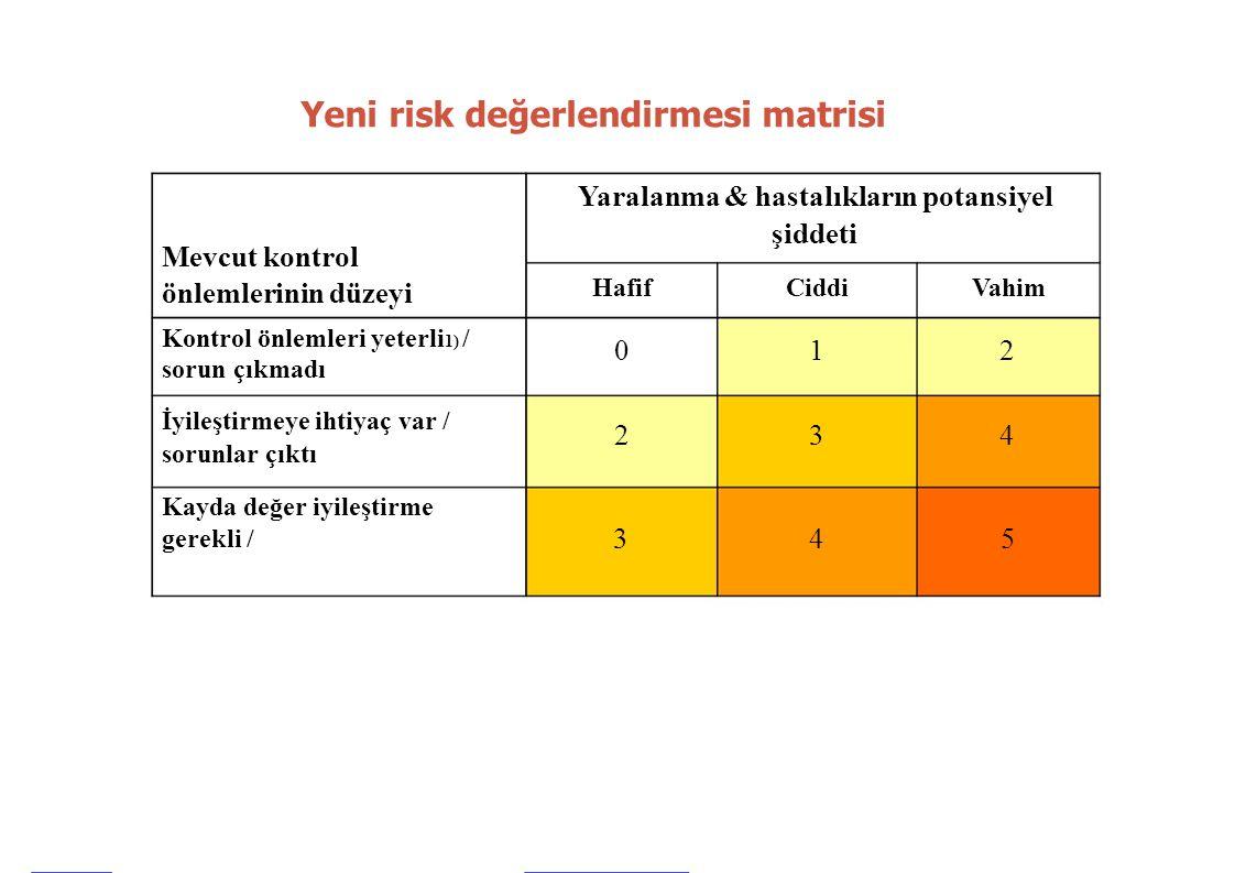 Yeni risk değerlendirmesi matrisi Yaralanma & hastalıkların potansiyel Mevcut kontrol şiddeti önlemlerinin düzeyi Kontrol önlemleri yeterli 1) / sorun