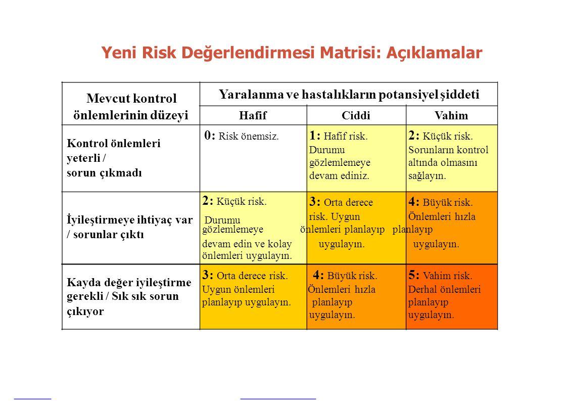 risk. UygunÖnlemleri hızla gözlemlemeye önlemleri planlayıp planlayıp Yeni Risk Değerlendirmesi Matrisi: Açıklamalar Mevcut kontrol Yaralanma ve hasta