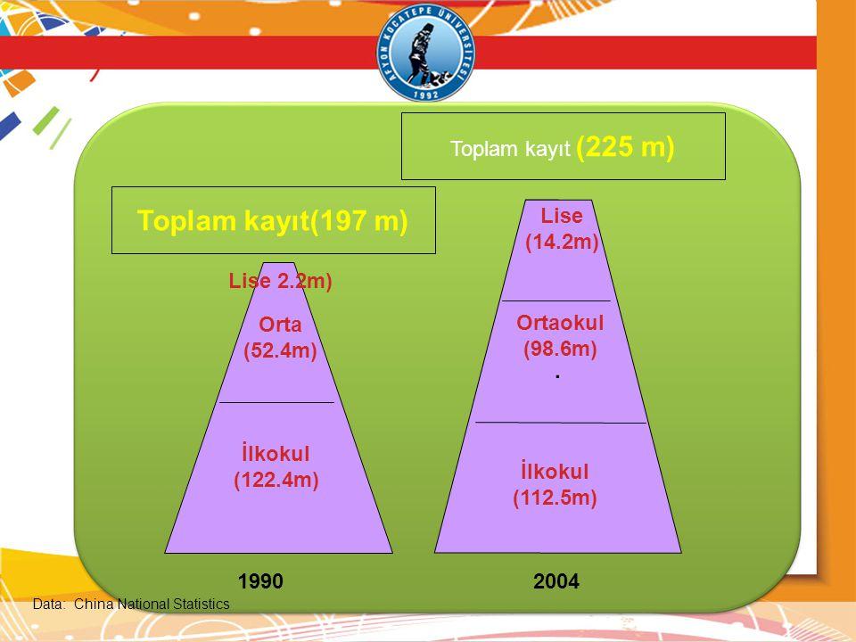 · 1990 Lise 2.2m) Orta (52.4m) İlkokul (122.4m) Ortaokul (98.6m) İlkokul (112.5m) Toplam kayıt(197 m) Toplam kayıt (225 m) 2004 Data: China National S