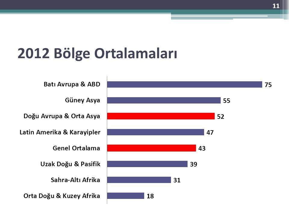 2012 Bölge Ortalamaları 11