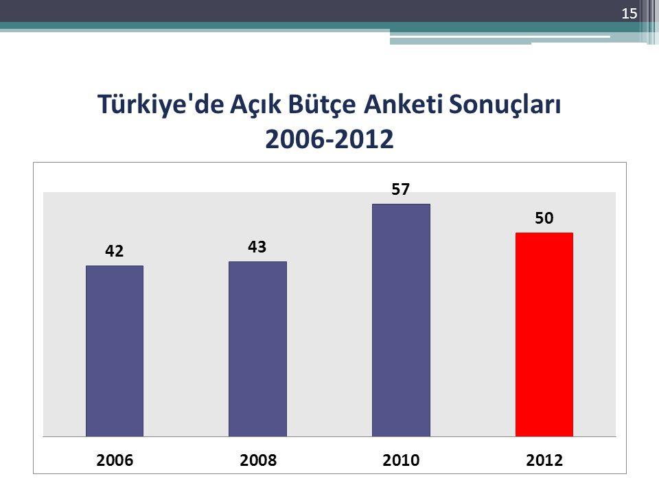 Türkiye'de Açık Bütçe Anketi Sonuçları 2006-2012 15