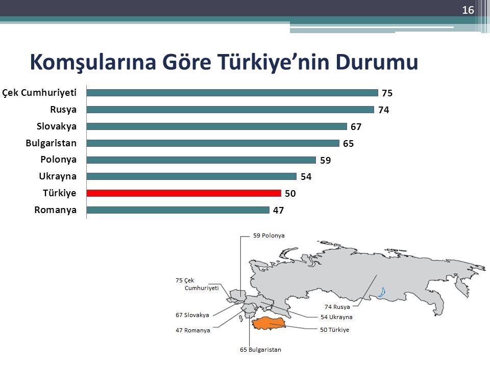 Komşularına Göre Türkiye'nin Durumu 16