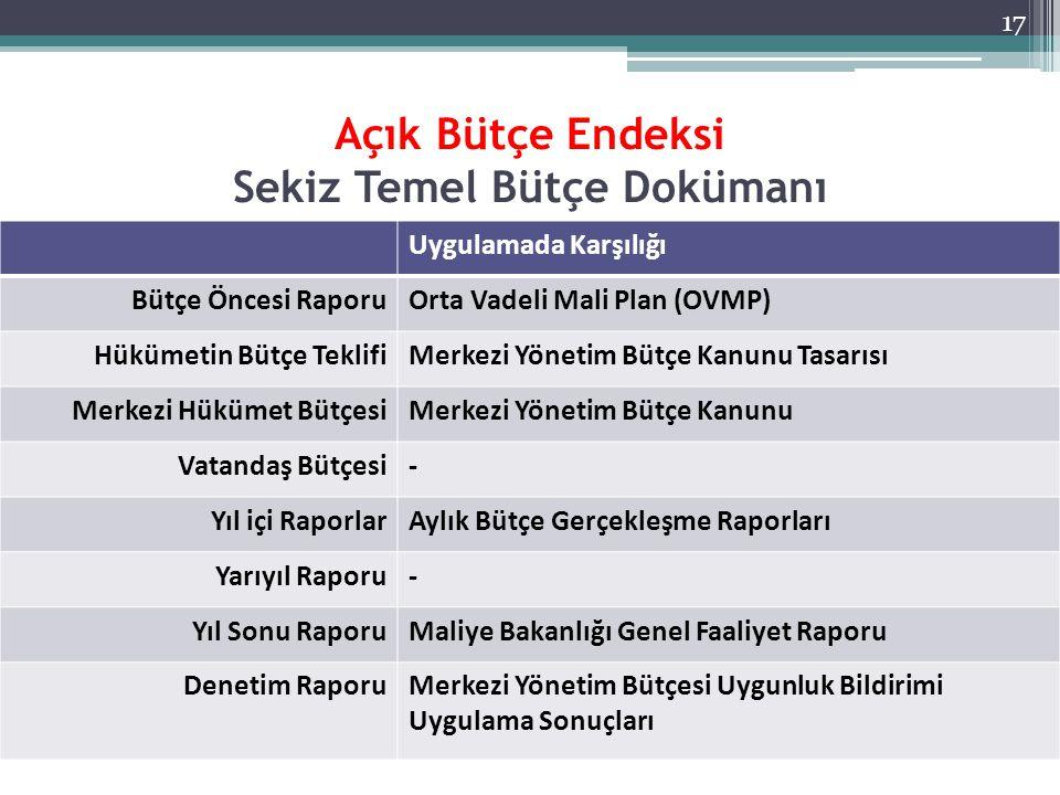 Açık Bütçe Endeksi Sekiz Temel Bütçe Dokümanı Uygulamada Karşılığı Bütçe Öncesi RaporuOrta Vadeli Mali Plan (OVMP) Hükümetin Bütçe TeklifiMerkezi Yöne