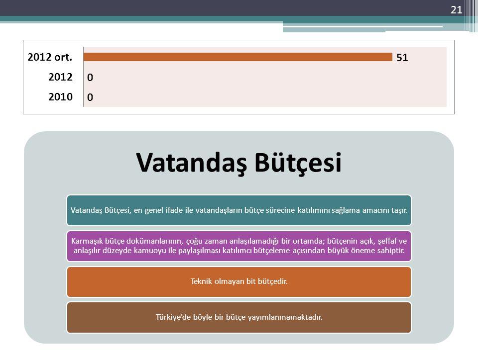 21 Vatandaş Bütçesi Vatandaş Bütçesi, en genel ifade ile vatandaşların bütçe sürecine katılımını sağlama amacını taşır. Karmaşık bütçe dokümanlarının,