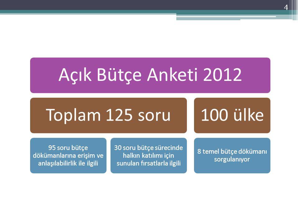Açık Bütçe Anketi 2012 Toplam 125 soru 95 soru bütçe dökümanlarına erişim ve anlaşılabilirlik ile ilgili 30 soru bütçe sürecinde halkın katılımı için