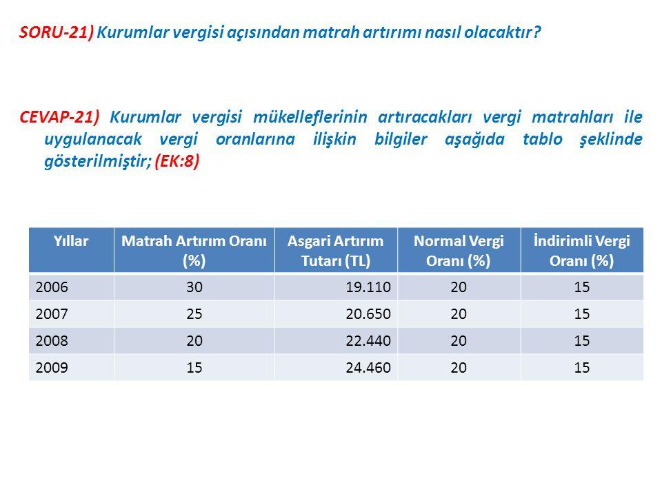 CEVAP-21) Kurumlar vergisi mükelleflerinin artıracakları vergi matrahları ile uygulanacak vergi oranlarına ilişkin bilgiler aşağıda tablo şeklinde gösterilmiştir; (EK:8) SORU-21) Kurumlar vergisi açısından matrah artırımı nasıl olacaktır.