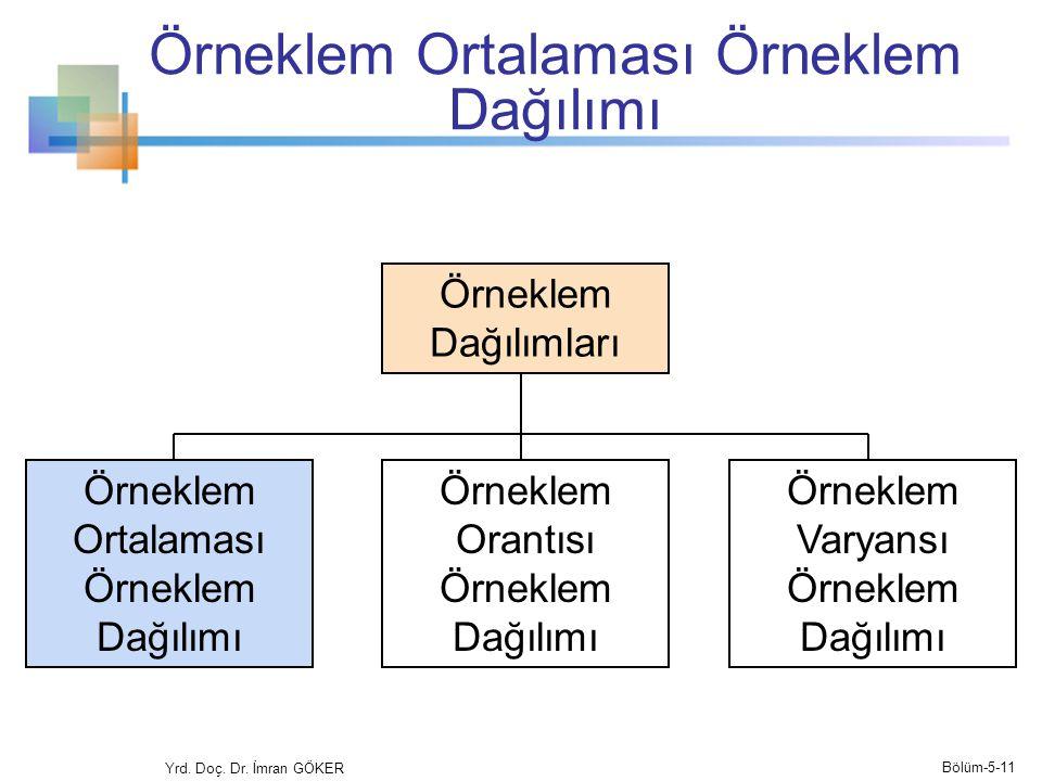 Örneklem Ortalaması Örneklem Dağılımı Yrd.Doç. Dr.