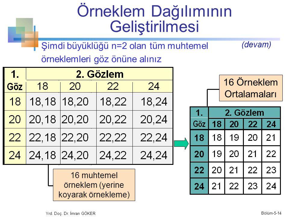 Şimdi büyüklüğü n=2 olan tüm muhtemel örneklemleri göz önüne alınız Yrd.