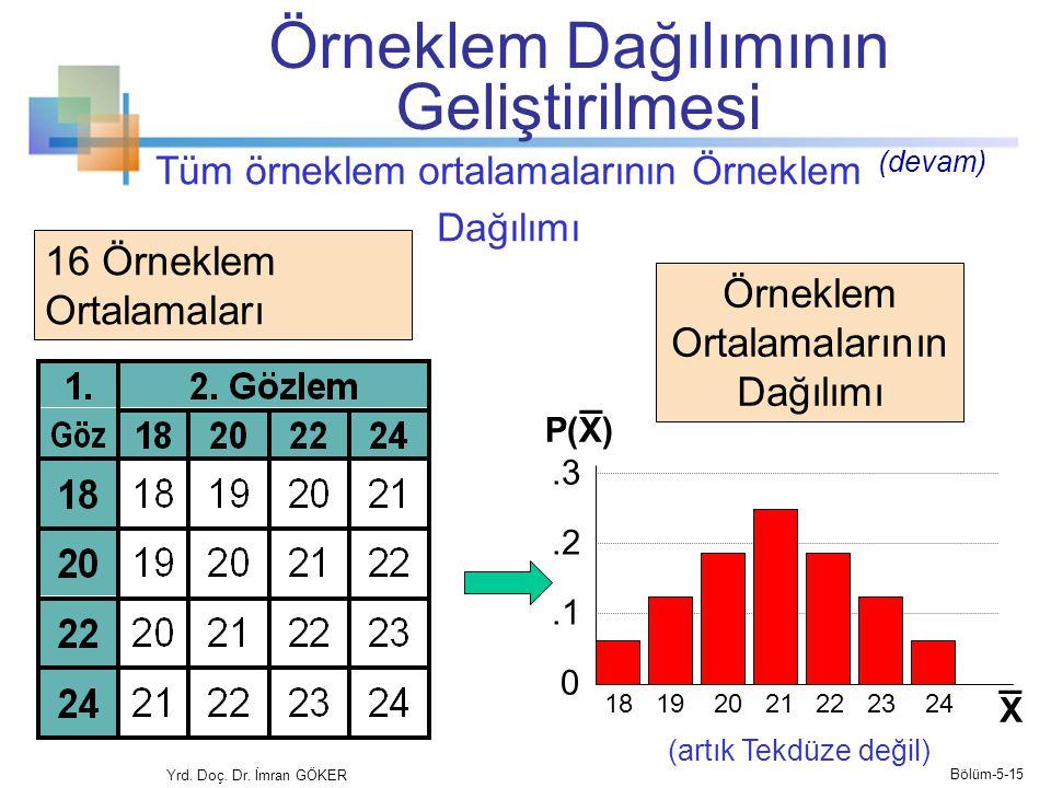 Tüm örneklem ortalamalarının Örneklem Dağılımı Yrd.