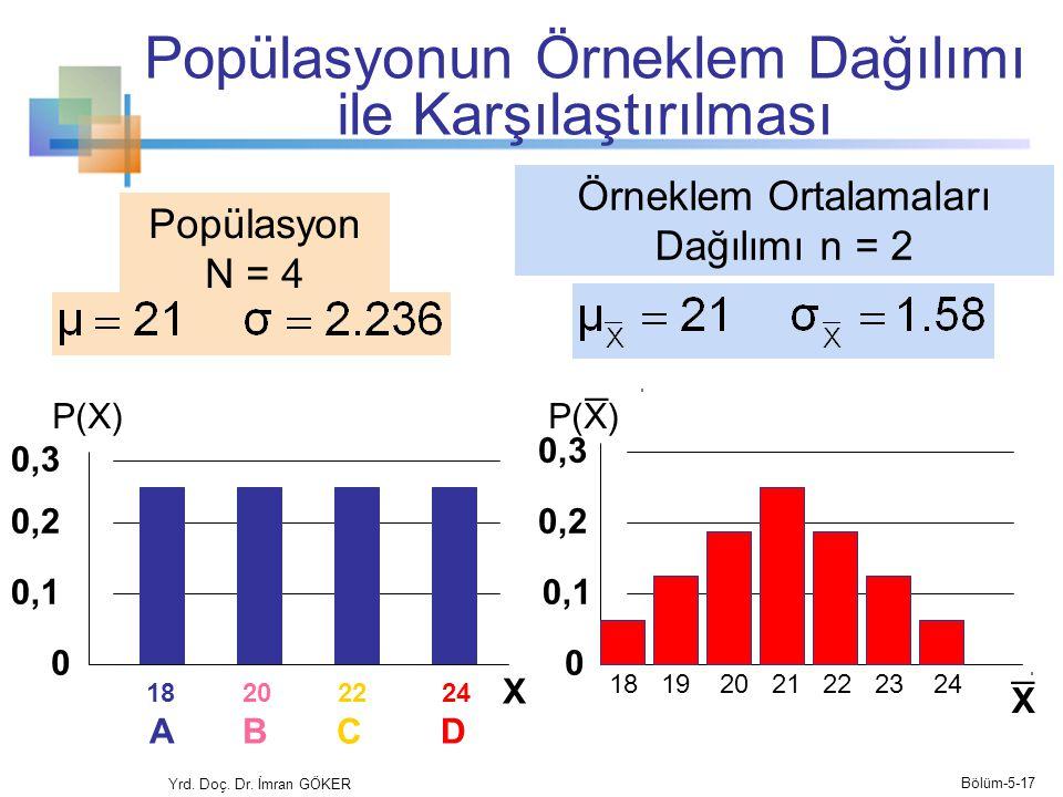 Popülasyonun Örneklem Dağılımı ile Karşılaştırılması Yrd.