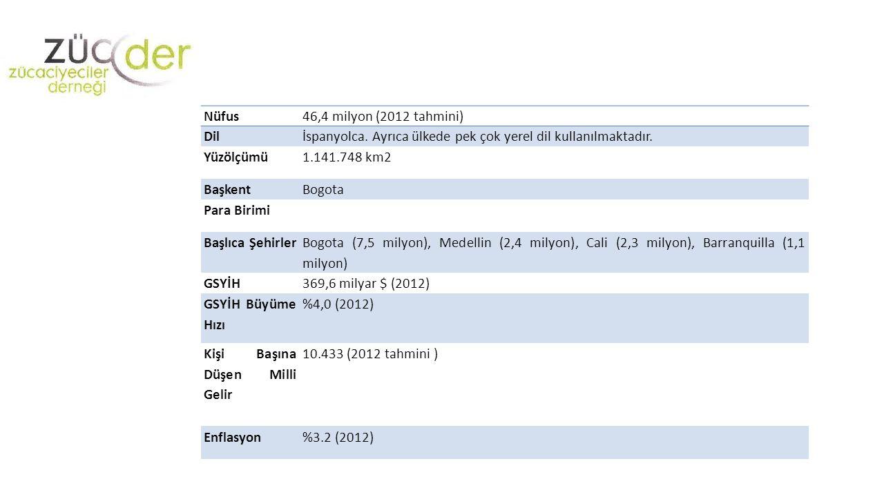 Nüfus46,4 milyon (2012 tahmini) Dilİspanyolca. Ayrıca ülkede pek çok yerel dil kullanılmaktadır. Yüzölçümü1.141.748 km2 BaşkentBogota Para Birimi Başl