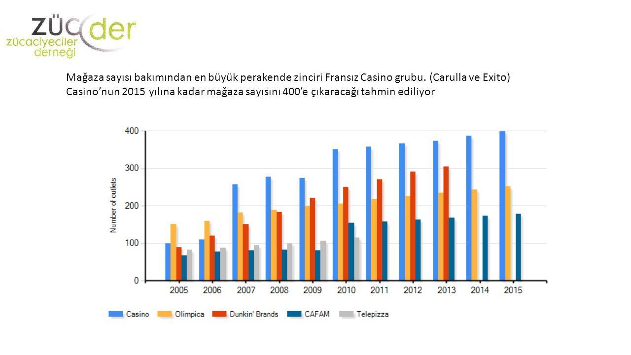 Mağaza sayısı bakımından en büyük perakende zinciri Fransız Casino grubu. (Carulla ve Exito) Casino'nun 2015 yılına kadar mağaza sayısını 400'e çıkara