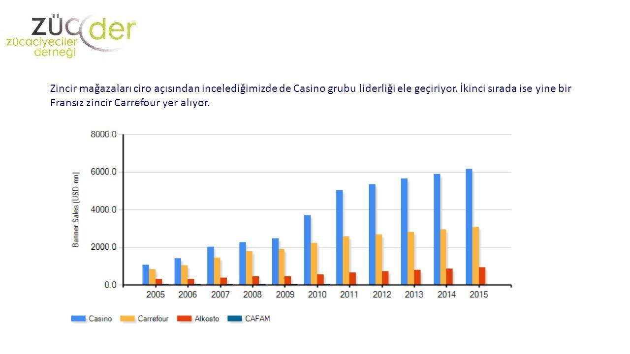 Zincir mağazaları ciro açısından incelediğimizde de Casino grubu liderliği ele geçiriyor. İkinci sırada ise yine bir Fransız zincir Carrefour yer alıy