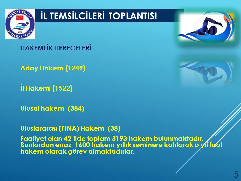 İL TEMSİLCİLERİ TOPLANTISI 5 HAKEMLİK DERECELERİ Aday Hakem (1249) İl Hakemi (1522) Ulusal hakem (384) Uluslararası (FINA) Hakem (38) Faaliyet olan 42