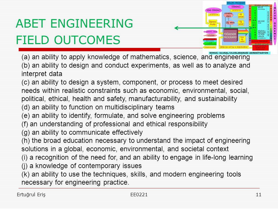 ABET ENGINEERING FIELD OUTCOMES Ertuğrul ErişEE022111 (a) an ability to apply knowledge of mathematics, science, and engineering (b) an ability to design and conduct experiments, as well as to analyze and interpret data (c) an ability to design a system, component, or process to meet desired needs within realistic constraints such as economic, environmental, social, political, ethical, health and safety, manufacturability, and sustainability (d) an ability to function on multidisciplinary teams (e) an ability to identify, formulate, and solve engineering problems (f) an understanding of professional and ethical responsibility (g) an ability to communicate effectively (h) the broad education necessary to understand the impact of engineering solutions in a global, economic, environmental, and societal context (i) a recognition of the need for, and an ability to engage in life-long learning (j) a knowledge of contemporary issues (k) an ability to use the techniques, skills, and modern engineering tools necessary for engineering practice.