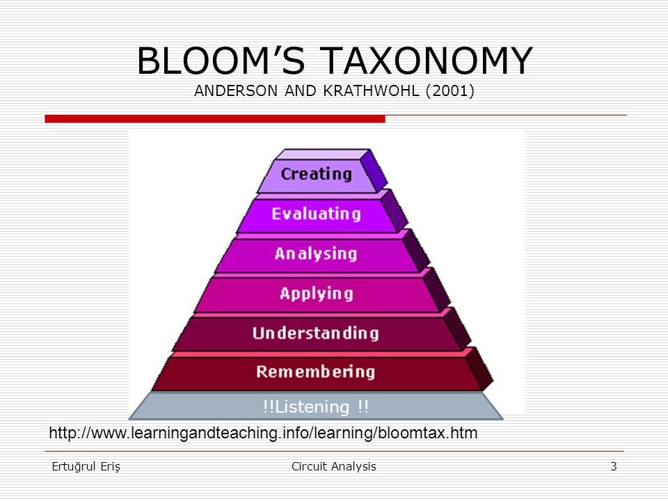 BLOOM'S TAXONOMY ANDERSON AND KRATHWOHL (2001) http://www.learningandteaching.info/learning/bloomtax.htm !!Listening !.