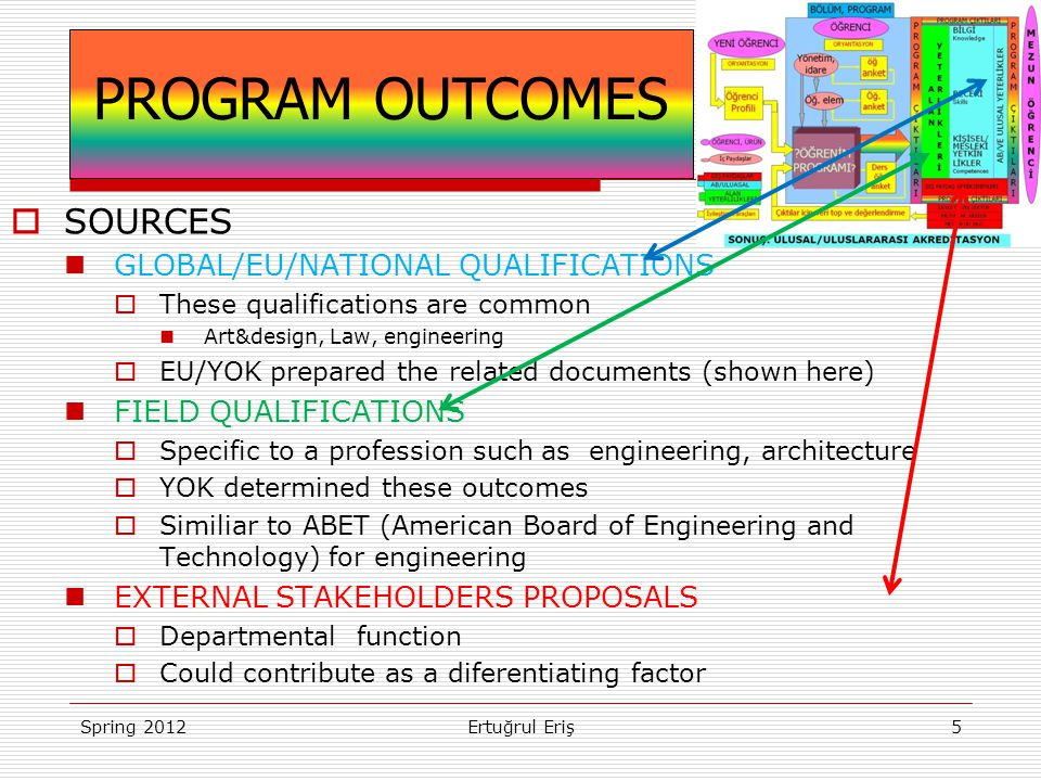  SOURCES  GLOBAL/EU/NATIONAL QUALIFICATIONS  These qualifications are common  Art&design, Law, engineering  EU/YOK prepared the related documents (shown here)  FIELD QUALIFICATIONS  Specific to a profession such as engineering, architecture  YOK determined these outcomes  Similiar to ABET (American Board of Engineering and Technology) for engineering  EXTERNAL STAKEHOLDERS PROPOSALS  Departmental function  Could contribute as a diferentiating factor Spring 2012Ertuğrul Eriş5 PROGRAM OUTCOMES