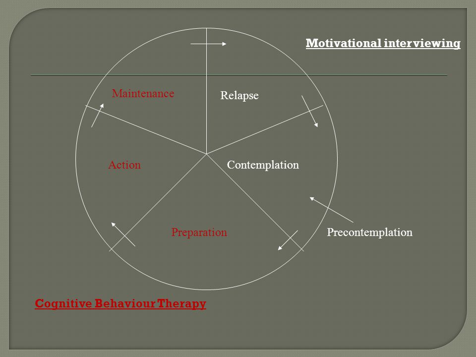 Maintenance Relapse ContemplationAction PreparationPrecontemplation Motivational interviewing Cognitive Behaviour Therapy