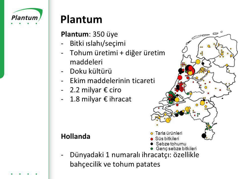 Plantum: 350 üye -Bitki ıslahı/seçimi -Tohum üretimi + diğer üretim maddeleri -Doku kültürü -Ekim maddelerinin ticareti -2.2 milyar € ciro -1.8 milyar € ihracat Hollanda -Dünyadaki 1 numaralı ihracatçı: özellikle bahçecilik ve tohum patates Plantum