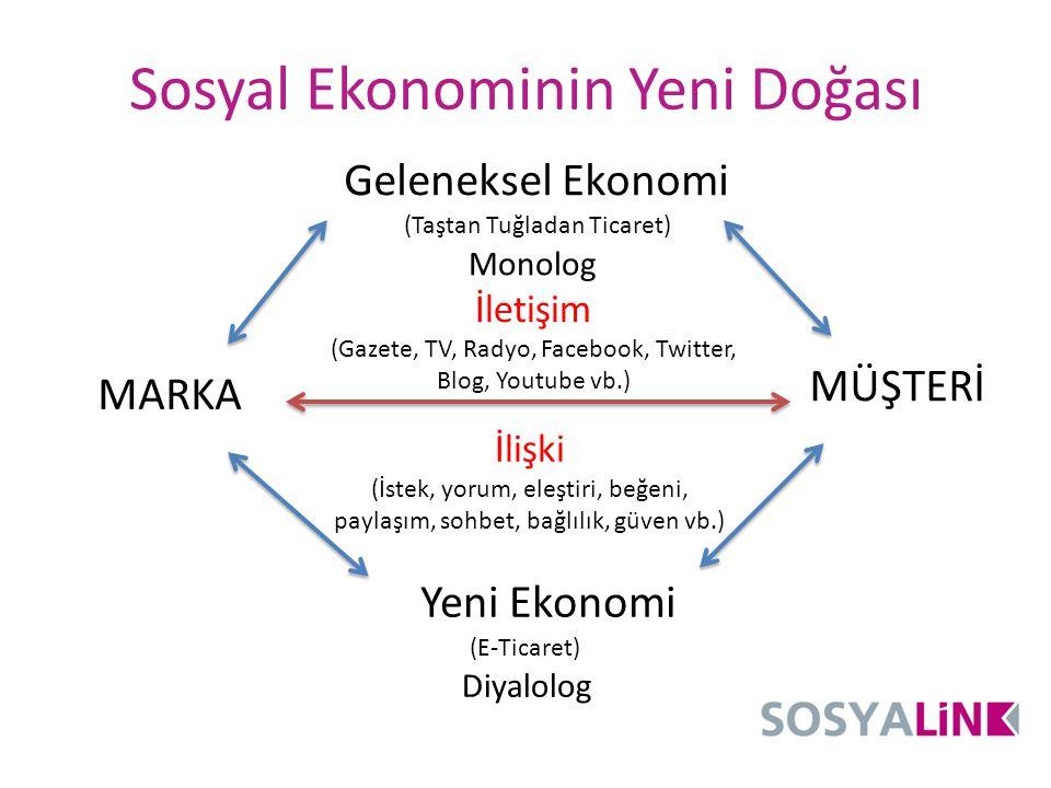 Sosyal Ekonominin Yeni Doğası İletişim (Gazete, TV, Radyo, Facebook, Twitter, Blog, Youtube vb.) İlişki (İstek, yorum, eleştiri, beğeni, paylaşım, soh