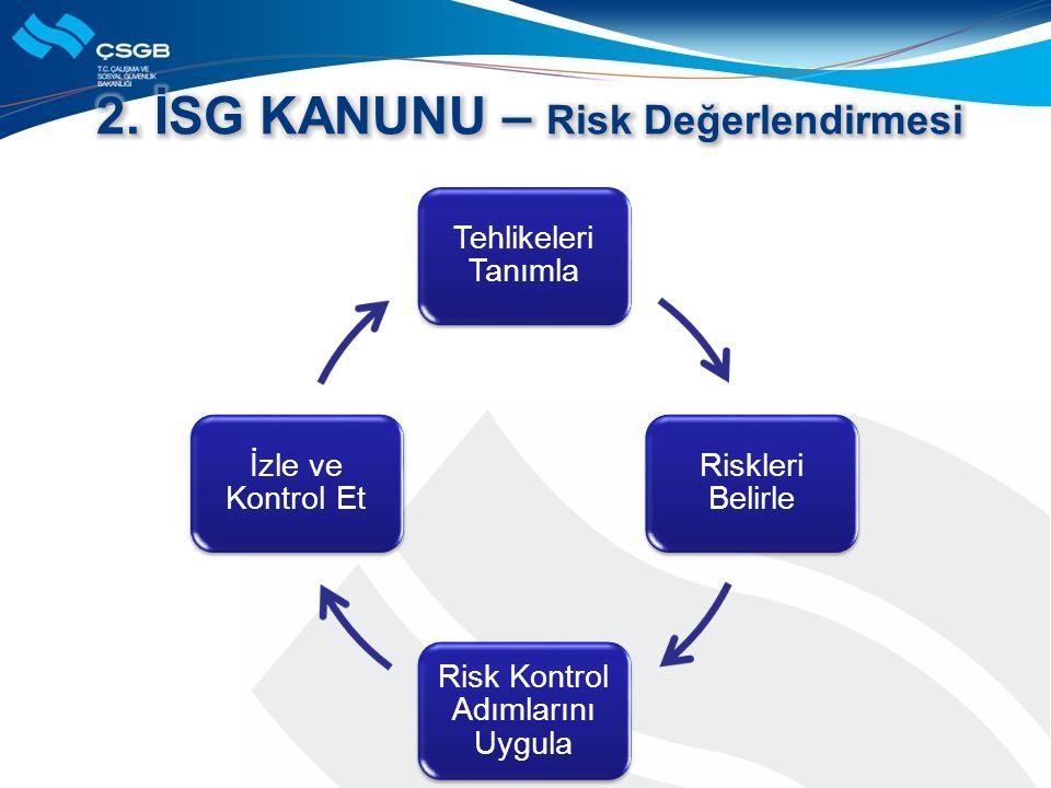 Tehlikeleri Tanımla Riskleri Belirle Risk Kontrol Adımlarını Uygula İzle ve Kontrol Et