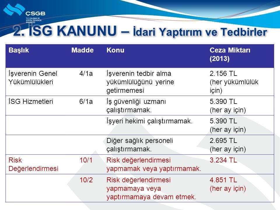 BaşlıkMaddeKonuCeza Miktarı (2013) İşverenin Genel Yükümlülükleri 4/1aİşverenin tedbir alma yükümlülüğünü yerine getirmemesi 2.156 TL (her yükümlülük için) İSG Hizmetleri6/1aİş güvenliği uzmanı çalıştırmamak.