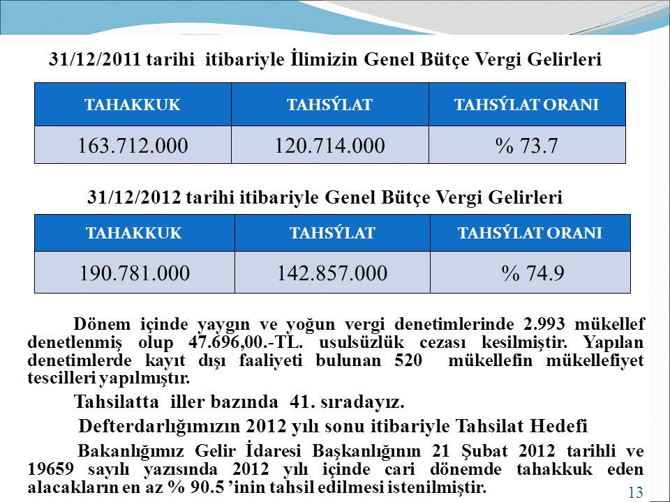 31/12/2011 tarihi itibariyle İlimizin Genel Bütçe Vergi Gelirleri 31/12/2012 tarihi itibariyle Genel Bütçe Vergi Gelirleri Dönem içinde yaygın ve yoğu