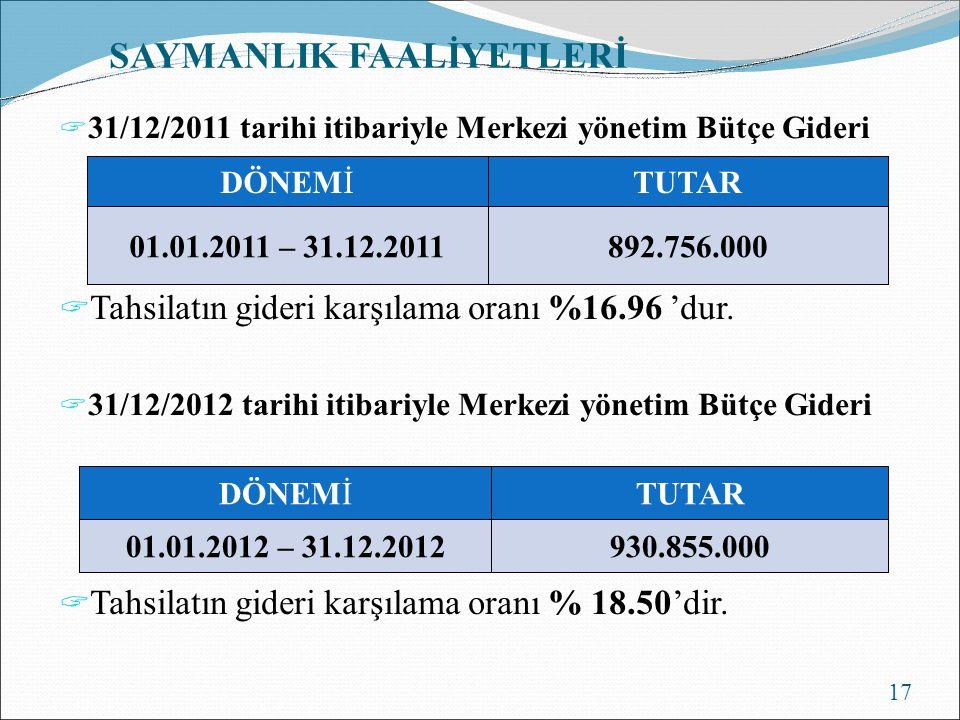 SAYMANLIK FAALİYETLERİ  31/12/2011 tarihi itibariyle Merkezi yönetim Bütçe Gideri  Tahsilatın gideri karşılama oranı %16.96 'dur.  31/12/2012 tarih