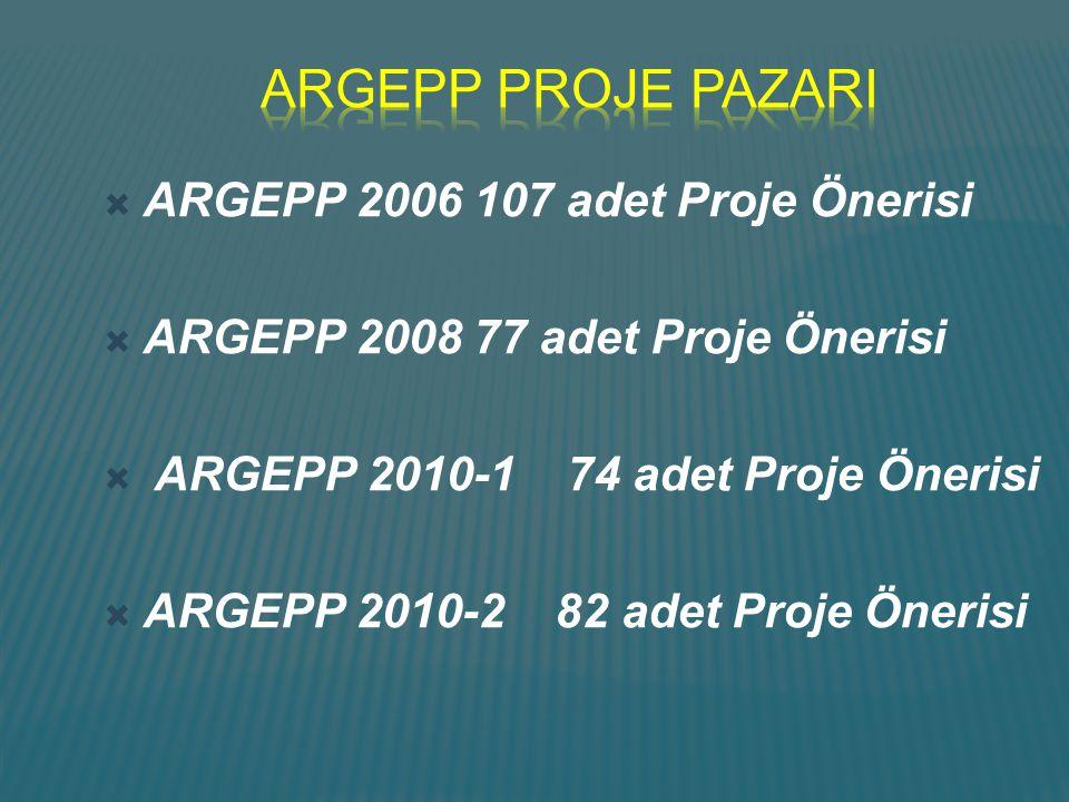  ARGEPP 2006 107 adet Proje Önerisi  ARGEPP 2008 77 adet Proje Önerisi  ARGEPP 2010-1 74 adet Proje Önerisi  ARGEPP 2010-2 82 adet Proje Önerisi