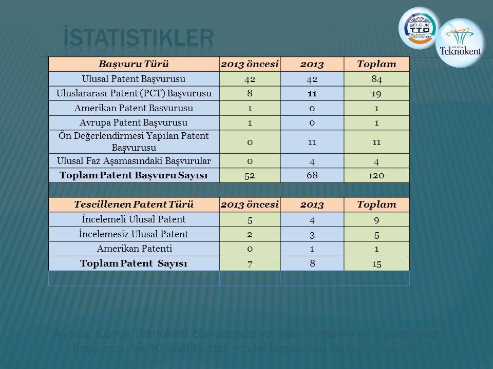 Ayrıca, Konya Teknokent bünyesinde yer alan firmalara ait 9 adet patent başvurusu ve 10 adet faydalı model başvurusu da bulunmaktadır. Başvuru Türü201