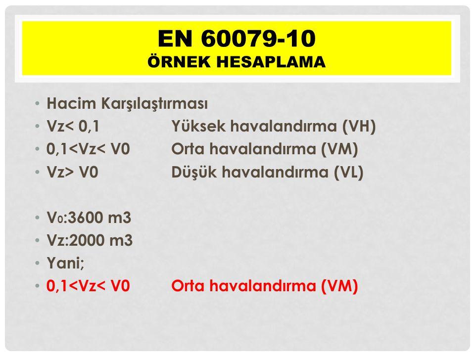 • Hacim Karşılaştırması • Vz< 0,1 Yüksek havalandırma (VH) • 0,1<Vz< V0 Orta havalandırma (VM) • Vz> V0 Düşük havalandırma (VL) • V 0 :3600 m3 • Vz:2000 m3 • Yani; • 0,1<Vz< V0 Orta havalandırma (VM) EN 60079-10 ÖRNEK HESAPLAMA