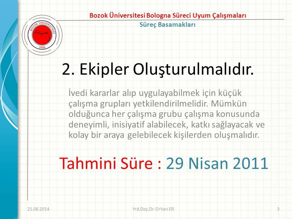 Mevcut Program Geliştirme Kurulu 1.Prof.Dr. Taha Niyazi KARACA(Rektör Yrd.) 2.Doç.
