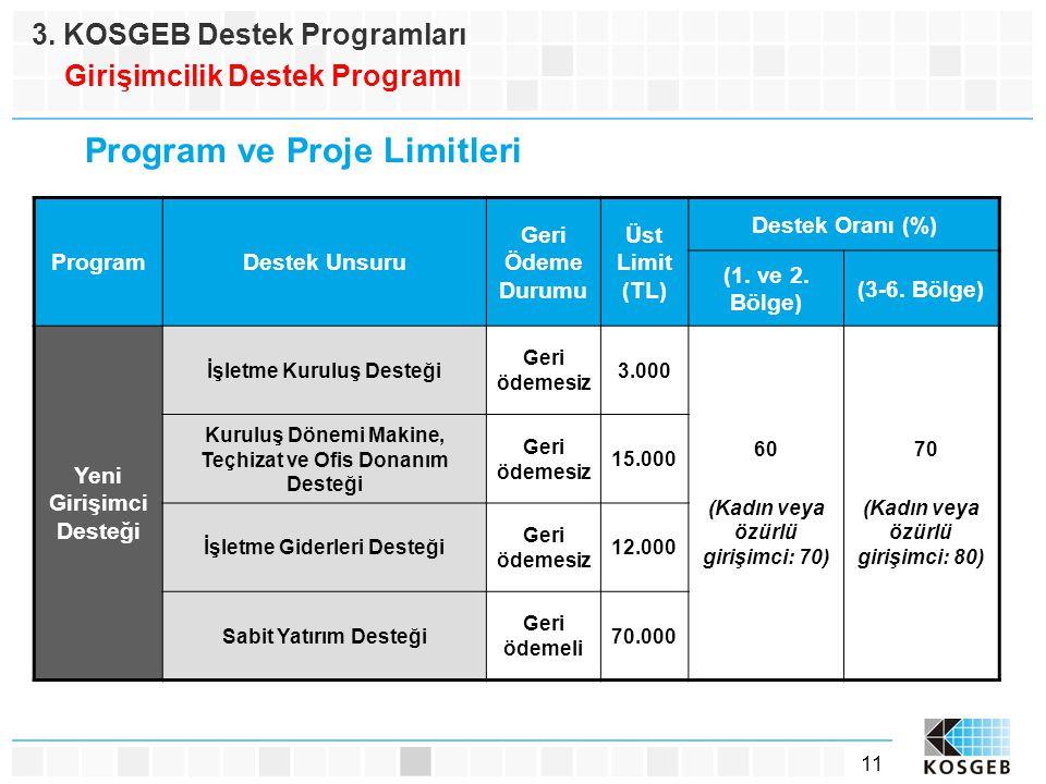 11 Program ve Proje Limitleri ProgramDestek Unsuru Geri Ödeme Durumu Üst Limit (TL) Destek Oranı (%) (1. ve 2. Bölge) (3-6. Bölge) Yeni Girişimci Dest