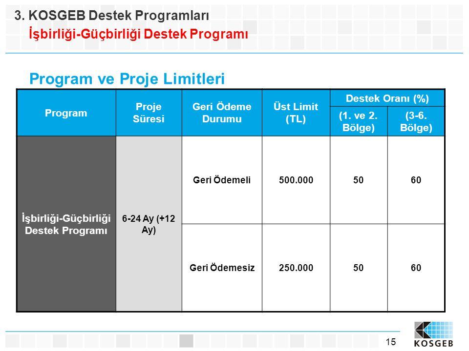 15 Program Proje Süresi Geri Ödeme Durumu Üst Limit (TL) Destek Oranı (%) (1. ve 2. Bölge) (3-6. Bölge) İşbirliği-Güçbirliği Destek Programı 6-24 Ay (