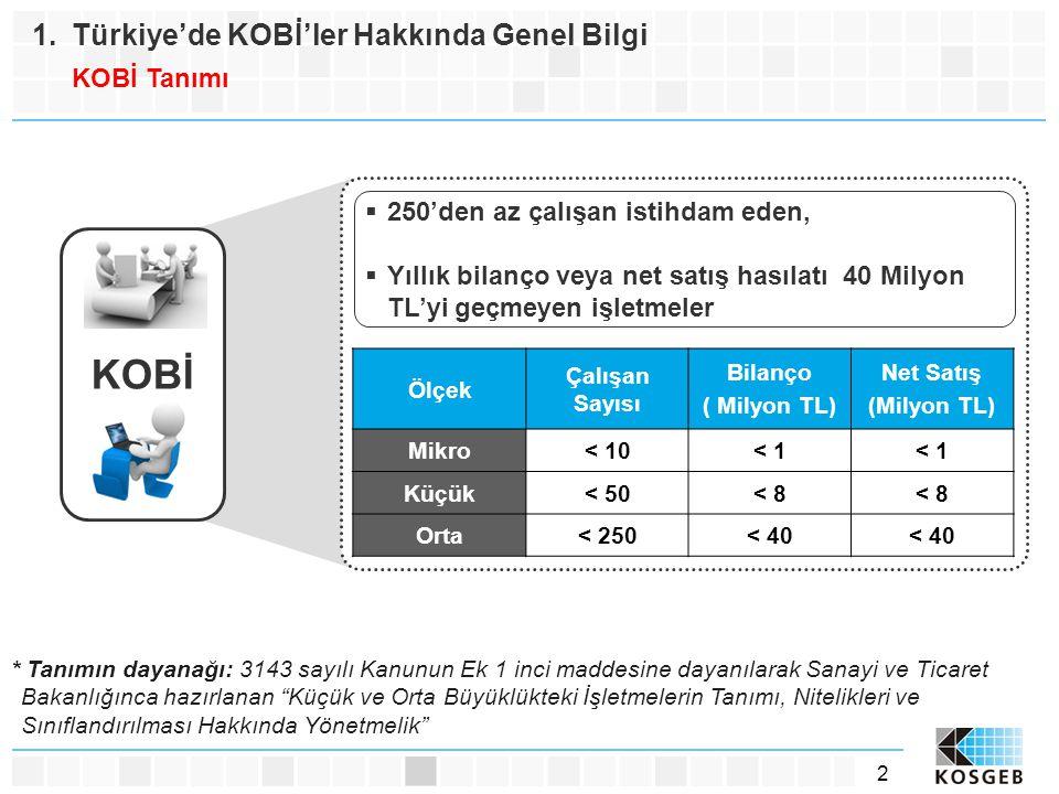 3 1.Türkiye'de KOBİ'ler Hakkında Genel Bilgi KOBİ İstatistikleri * Kaynak: TÜİK 2008 Yılı İş Kayıtları Boyutlarına Göre Türkiye'deki İşletmeler ve KOBİ'ler Mikro (1-9) %94,5 Küçük (10-49) %4,2 Orta (50-249) %1,3 %100%99,76 %0,24