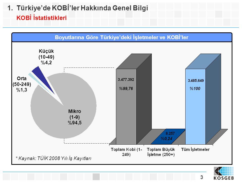 3 1.Türkiye'de KOBİ'ler Hakkında Genel Bilgi KOBİ İstatistikleri * Kaynak: TÜİK 2008 Yılı İş Kayıtları Boyutlarına Göre Türkiye'deki İşletmeler ve KOB