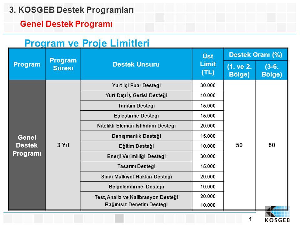 4 3. KOSGEB Destek Programları Genel Destek Programı Program ve Proje Limitleri Program Program Süresi Destek Unsuru Üst Limit (TL) Destek Oranı (%) (