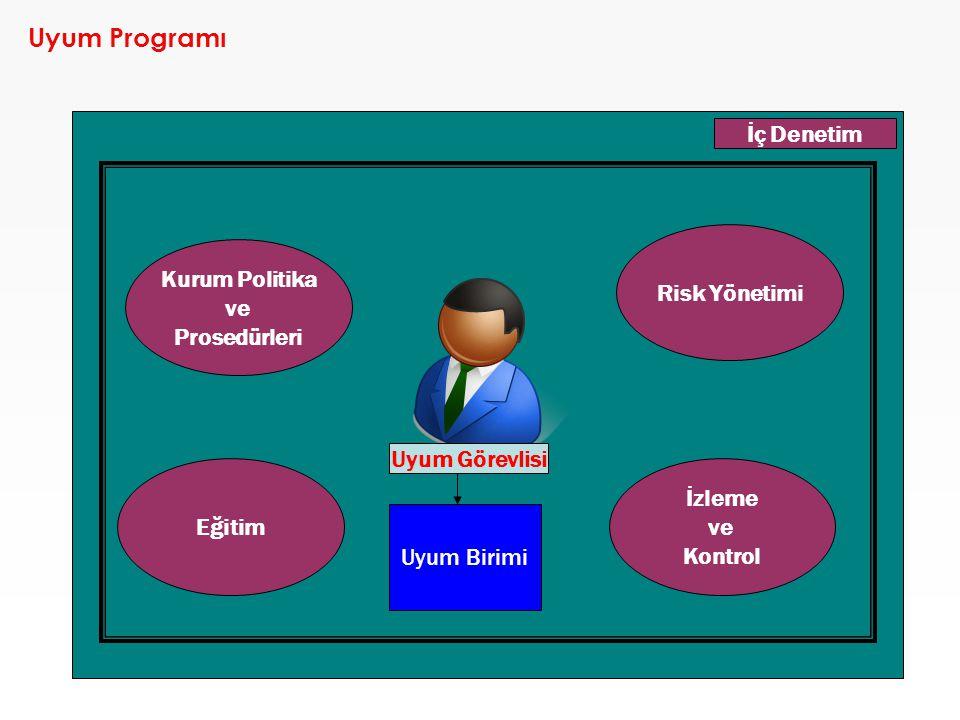 Uyum Programı Kurum Politika ve Prosedürleri İzleme ve Kontrol Eğitim Risk Yönetimi Uyum Birimi İç Denetim Uyum Görevlisi