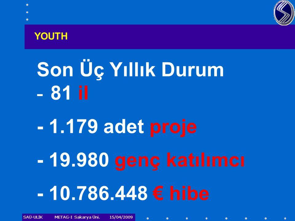 SAÜ-ULİKMETAG-I Sakarya Üni. 15/04/2009 YOUTH Son Üç Yıllık Durum - 81 il - 1.179 adet proje - 19.980 genç katılımcı - 10.786.448 € hibe