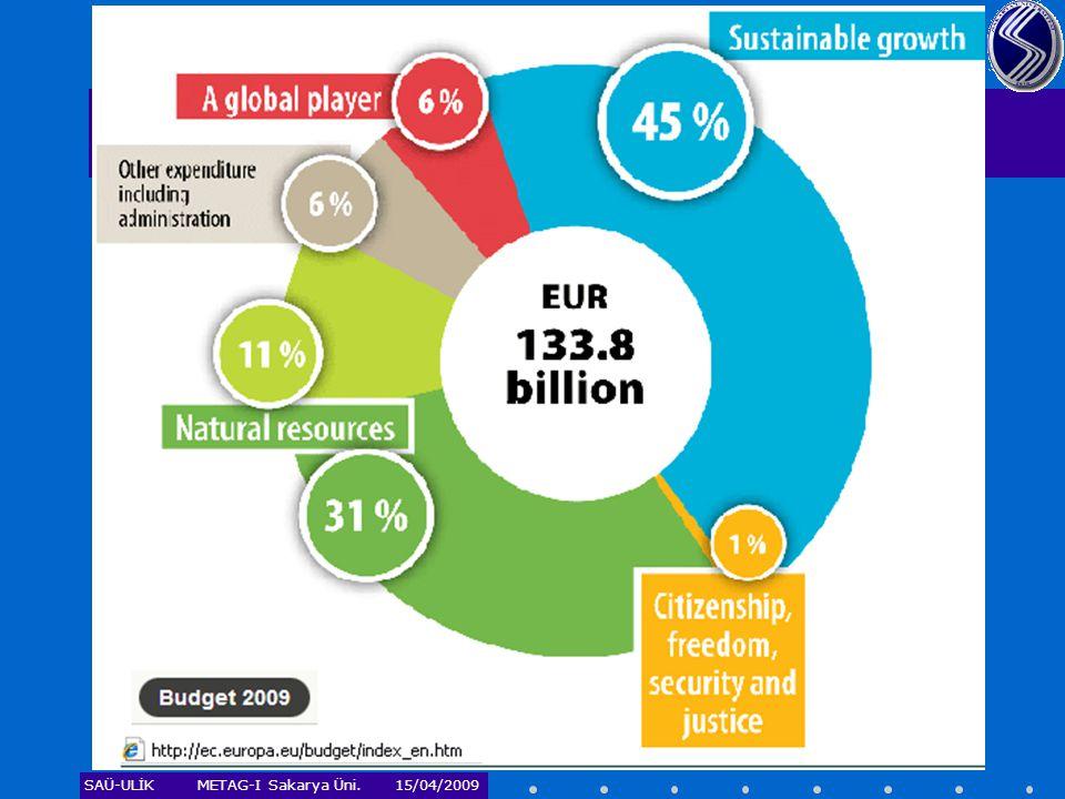 SAÜ-ULİKMETAG-I Sakarya Üni. 15/04/2009 Dünya Bankası – Küçük Hibe Programı