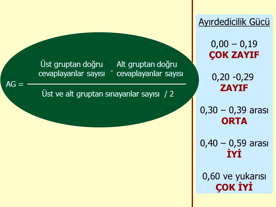 Ayırdedicilik Gücü 0,00 – 0,19 ÇOK ZAYIF 0,20 -0,29 ZAYIF 0,30 – 0,39 arası ORTA 0,40 – 0,59 arası İYİ 0,60 ve yukarısı ÇOK İYİ AG = Üst gruptan doğru