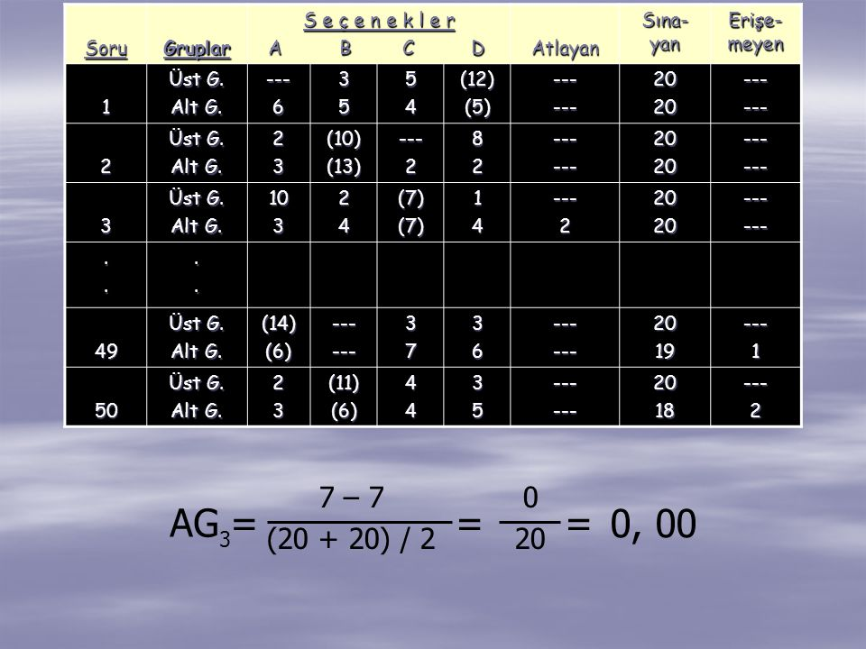 SoruGruplar S e ç e n e k l e r A B C D A B C DAtlayan Sına- yan Erişe- meyen 1 Üst G. Alt G. ---63554(12)(5)------2020------ 2 Üst G. Alt G. 23(10)(1