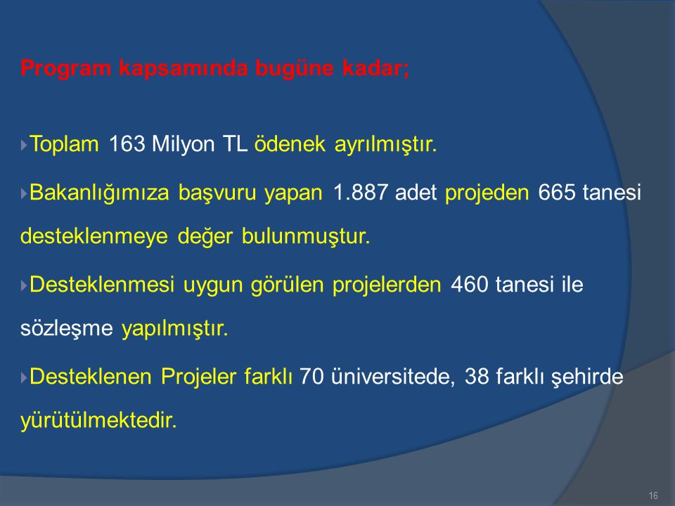 16 Program kapsamında bugüne kadar;  Toplam 163 Milyon TL ödenek ayrılmıştır.  Bakanlığımıza başvuru yapan 1.887 adet projeden 665 tanesi desteklenm