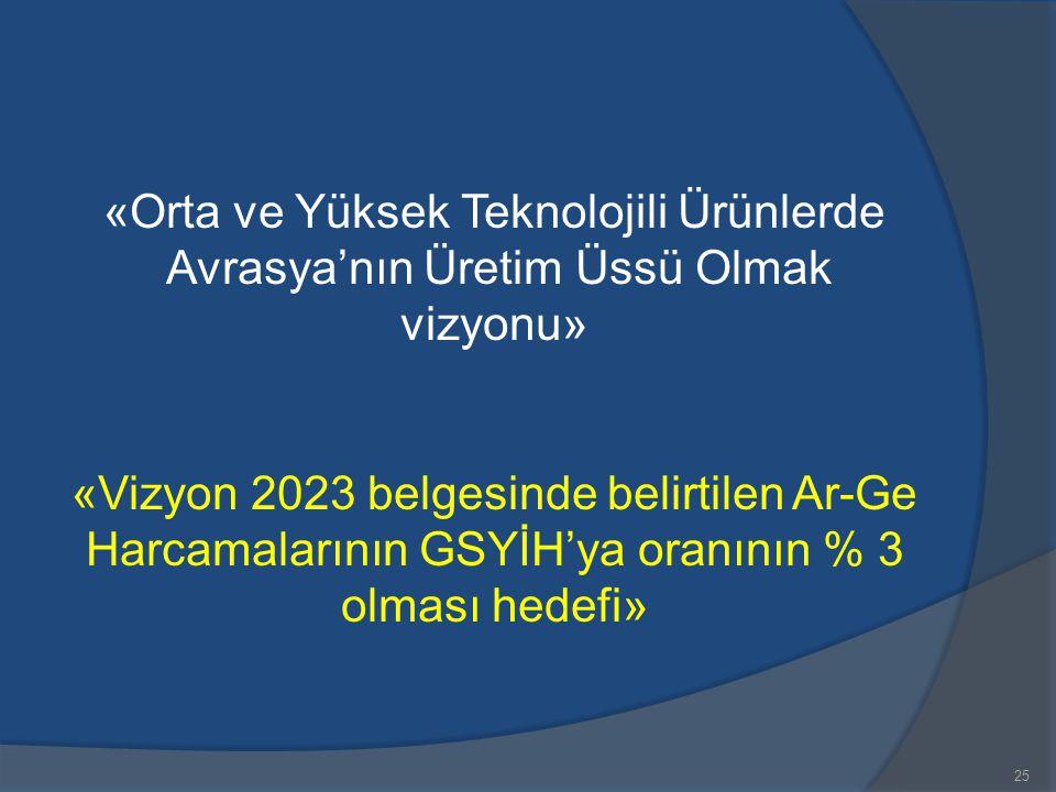 25 «Orta ve Yüksek Teknolojili Ürünlerde Avrasya'nın Üretim Üssü Olmak vizyonu» «Vizyon 2023 belgesinde belirtilen Ar-Ge Harcamalarının GSYİH'ya oranı