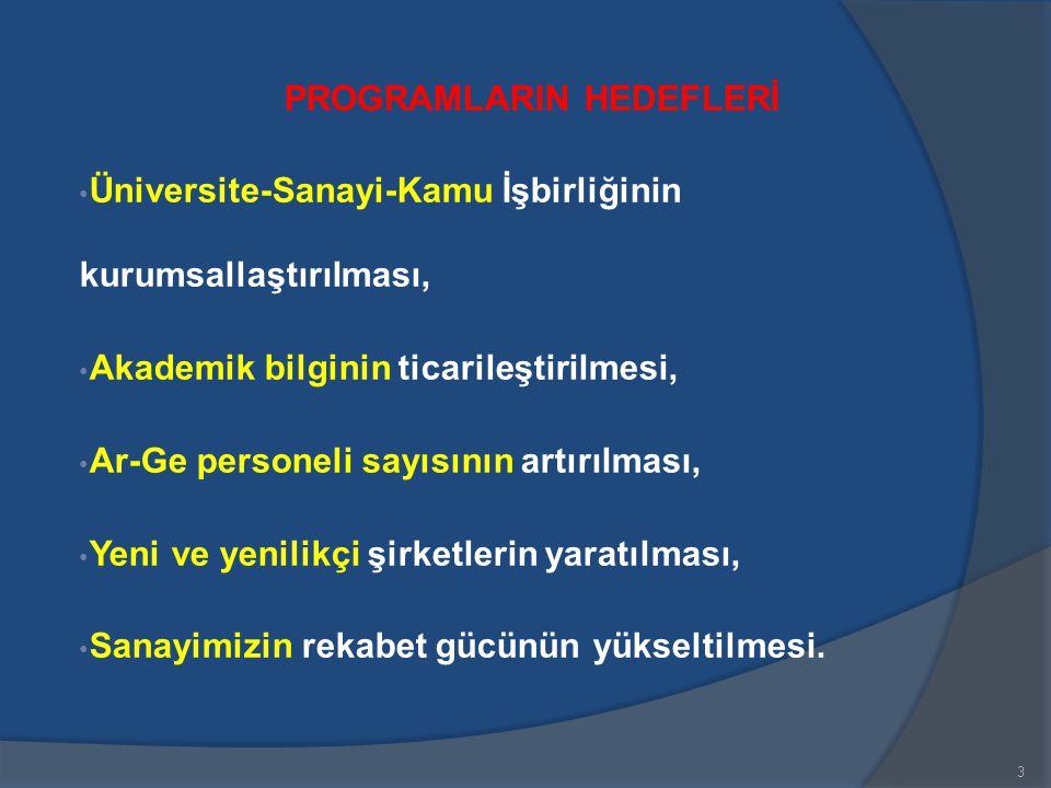 3 PROGRAMLARIN HEDEFLERİ • Üniversite-Sanayi-Kamu İşbirliğinin kurumsallaştırılması, • Akademik bilginin ticarileştirilmesi, • Ar-Ge personeli sayısın