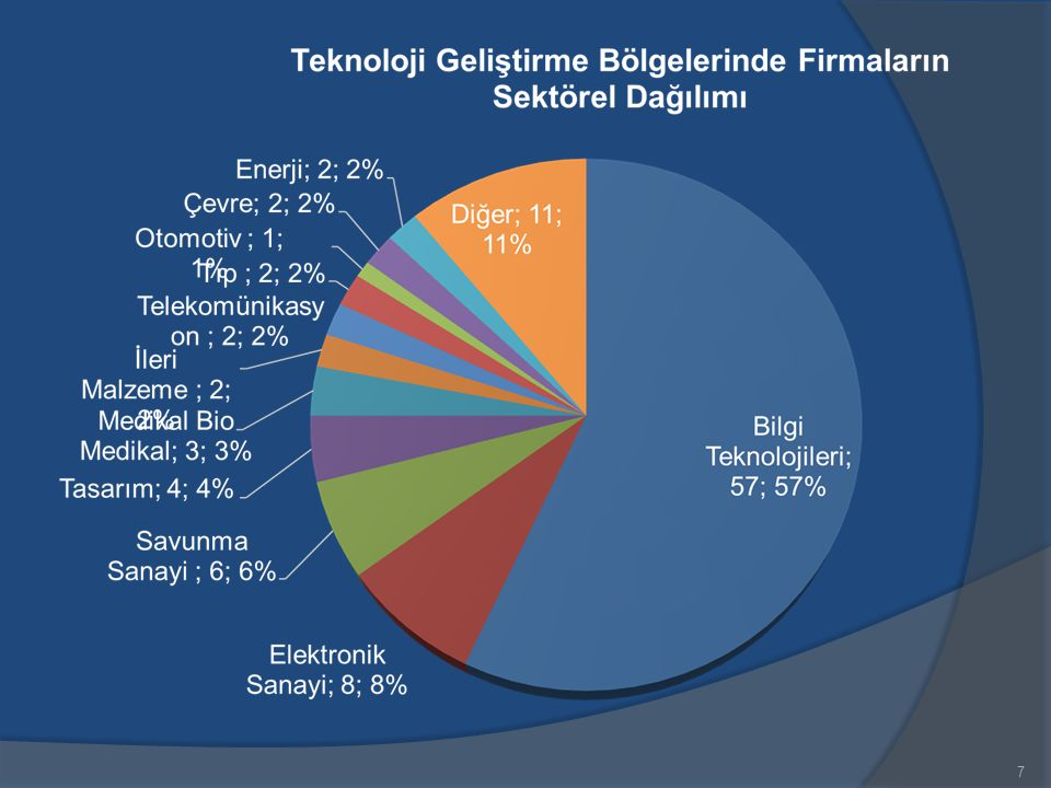8 SANAYİ TEZLERİ DESTEKLEME PROGRAMI (SAN-TEZ) Sanayicilerimizin Ar-Ge ye dayalı ihtiyaçlarının, üniversite- sanayi işbirliği ile üniversite bilimselliği kapsamında çözüme kavuşturulması, İnovasyon ve Ar-Ge nin önemini kavramış kendi teknolojisini üreten ve satan, rekabet gücü ve refah seviyesi yüksek bir Türkiye vizyonuna katkı sağlamak için başlatılan bir programdır.