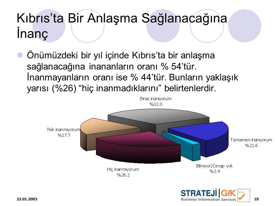 22.01.200310 Kıbrıs'ta Bir Anlaşma Sağlanacağına İnanç  Önümüzdeki bir yıl içinde Kıbrıs'ta bir anlaşma sağlanacağına inananların oranı % 54'tür. İna