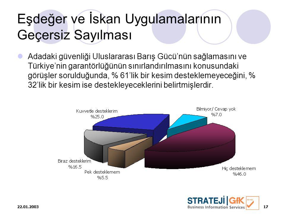 22.01.200317 Eşdeğer ve İskan Uygulamalarının Geçersiz Sayılması  Adadaki güvenliği Uluslararası Barış Gücü'nün sağlamasını ve Türkiye'nin garantörlüğünün sınırlandırılmasını konusundaki görüşler sorulduğunda, % 61'lik bir kesim desteklemeyeceğini, % 32'lik bir kesim ise destekleyeceklerini belirtmişlerdir.