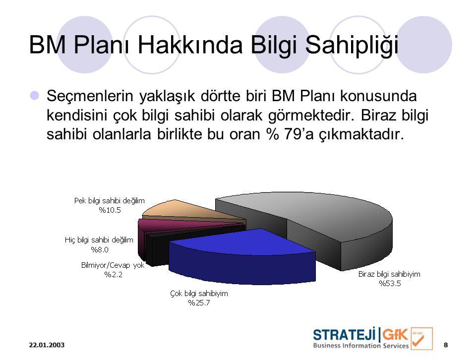22.01.20039 BM Planına Genel Olarak Destek  Genel olarak bakıldığında, planı mevcut haliyle onaylayanların oranı % 32 olarak görülmektedir.